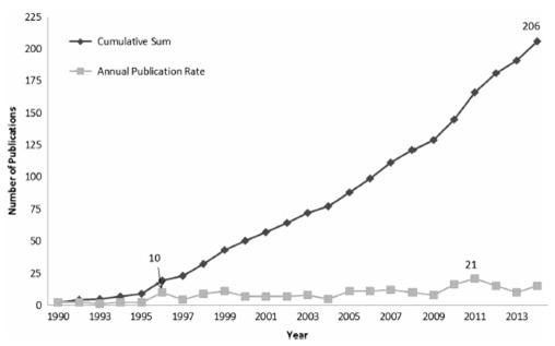 Figure 1. Annual and Cumulative Wraparound Publications