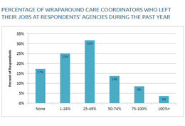 Care Coordinators Graph